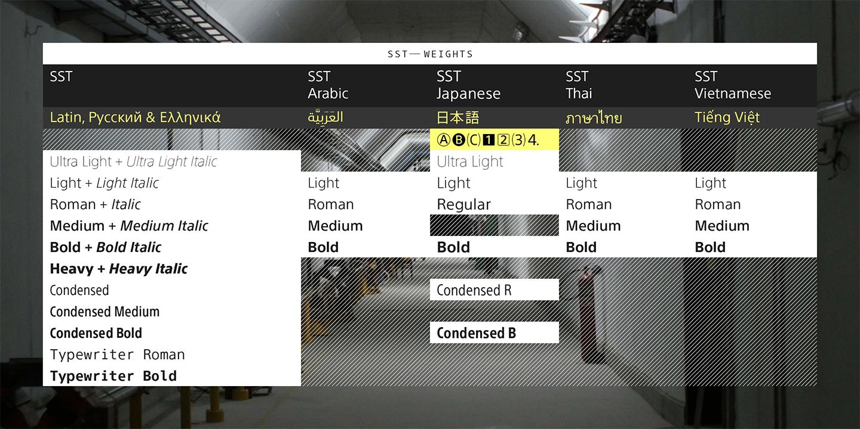 SST Fonts